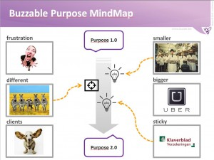 purpose mindmap